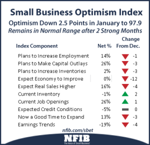 optimism-components-nfib-201502
