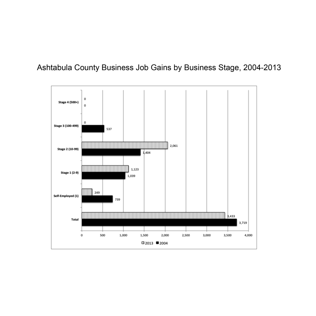 ash co bus job gains by stage