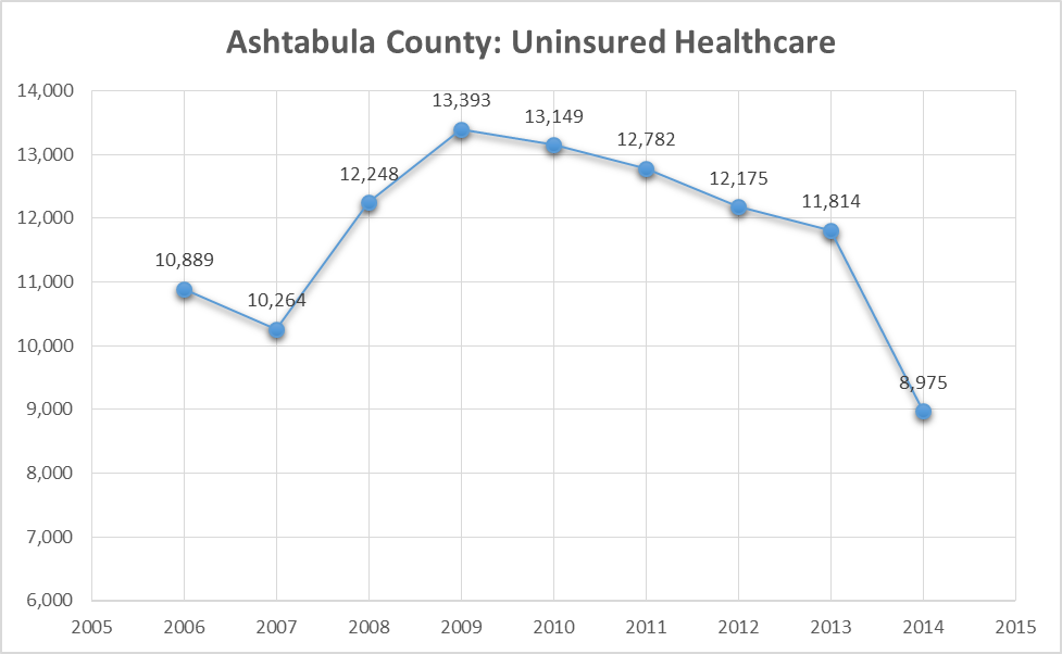 uninsured healthcare ashco